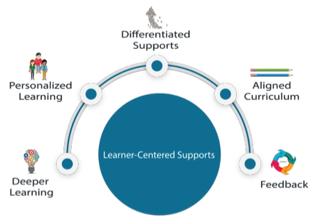 Competency-Based Education Pilot Grant (Section 21j of the State School AidAct)